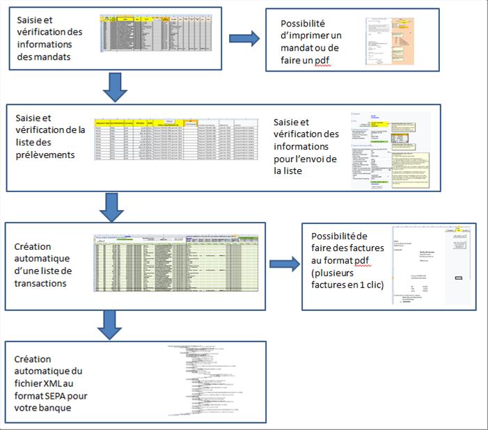 Creez Facilement Vos Fichiers De Prelevement Sepa Avec Excel